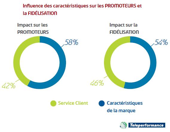 Les Français veulent un service client exceptionnel