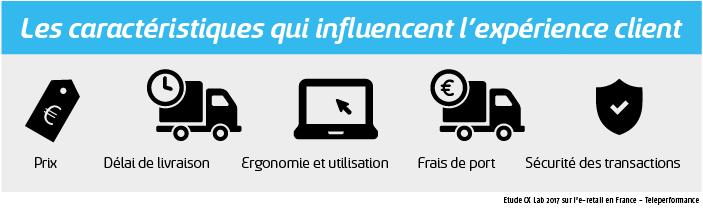 La satisfaction des consommateurs d'un site e-commerce passe-t-elle par son service client ?