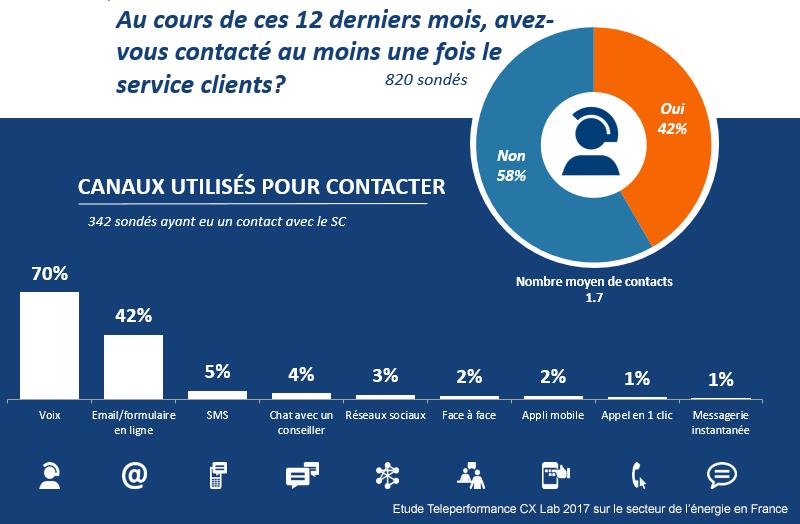Quel impact du service client sur la satisfaction des clients des fournisseurs d'électricité en France ?