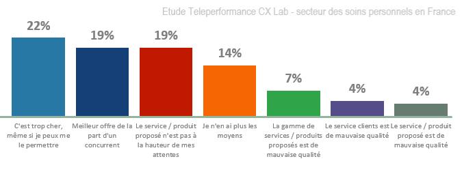 Quel est l'impact du Service Clients sur la satisfaction des consommateurs du secteur des produits d'hygiène corporelle en France?