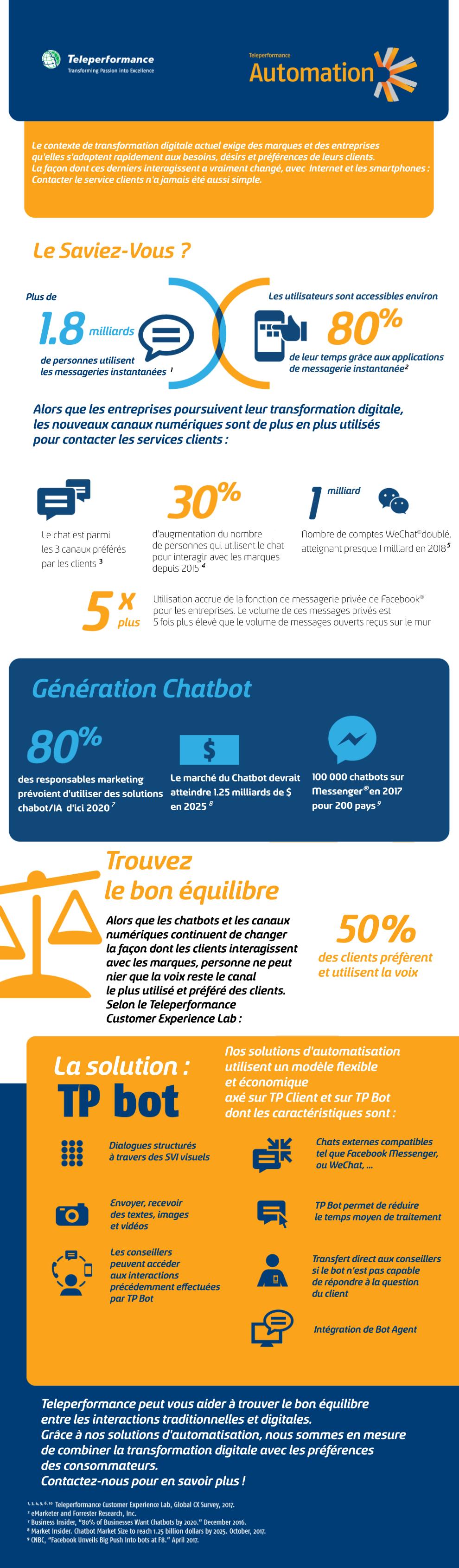 Génération ChatBot: TP Automation (Infographie)