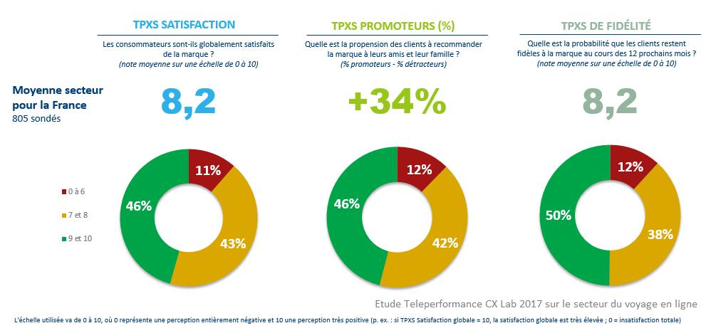 Quel est l'impact du service client sur la satisfaction et la fidélité des clients des agences de voyage en ligne ?